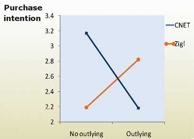 Chart showing negative effect of outlying review with CNET seal and opposite for Zig! seal
