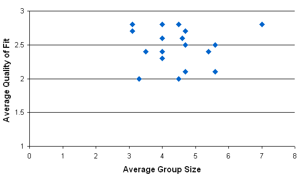 Scattergram of average quality of fit by average group size; there is an obvious outlier at group size 7, QOF 2.7